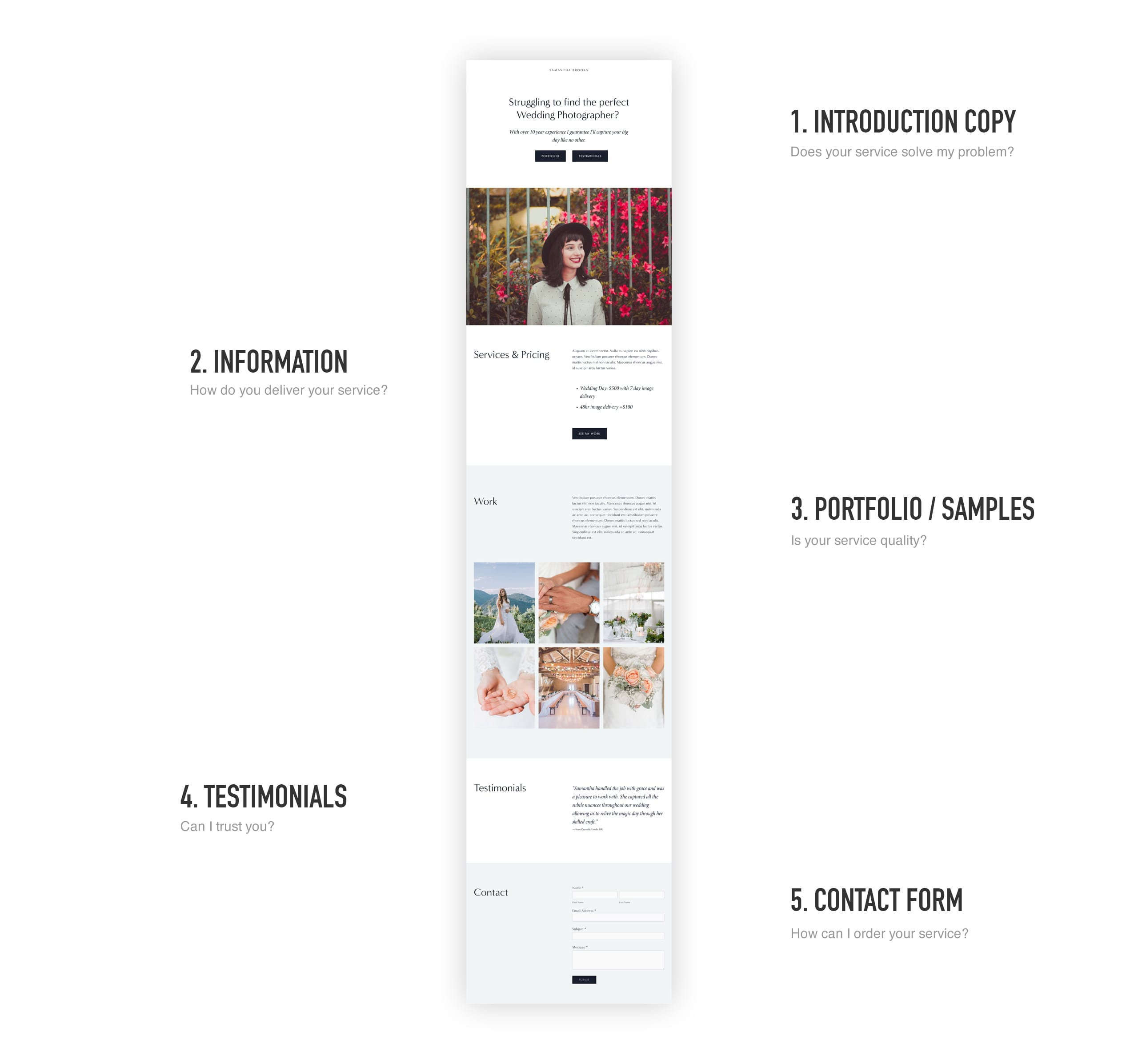 Landing Page Deconstructed