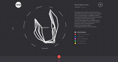 Brand Agility Index