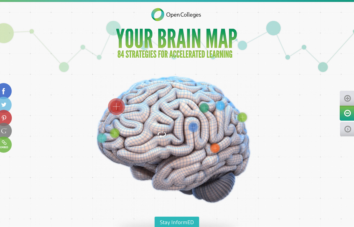 Your Brain Map  Most Loved Website